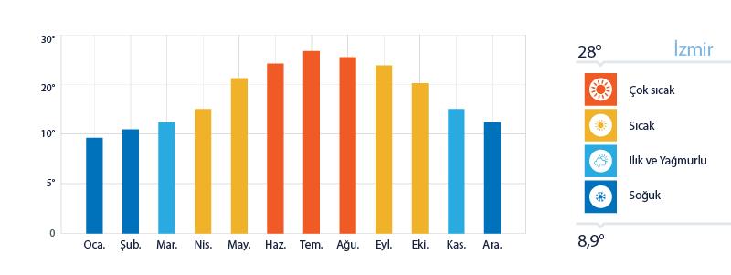 Izmir Yıllık Sıcaklık Ortalamaları