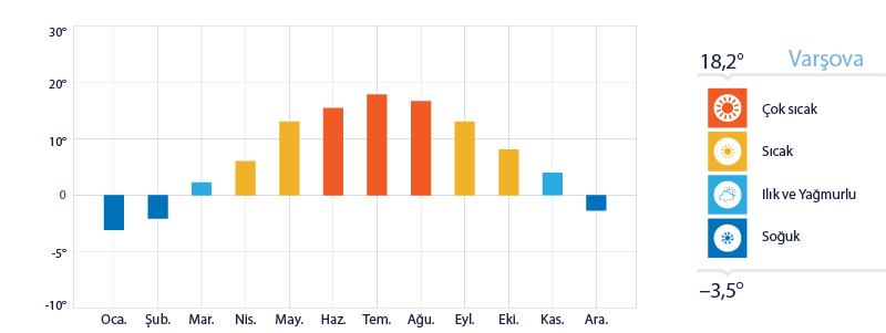 Warsaw Yıllık Sıcaklık Ortalamaları